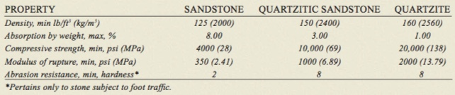 Sandstone Fact Sheet – Natural Stone Council